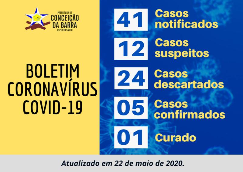 Conceição da Barra registra 41 notificações e 5 casos confirmados do novo coronavírus